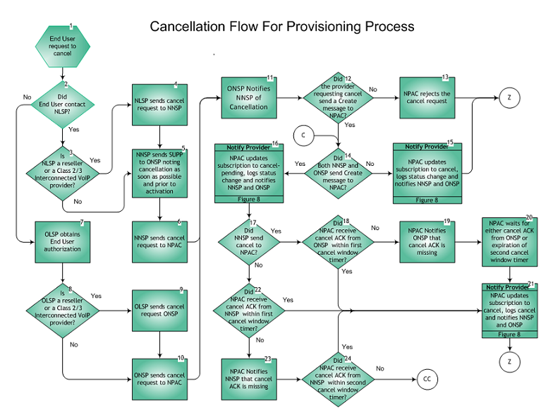 Cancellation Flow For Provisioning Process