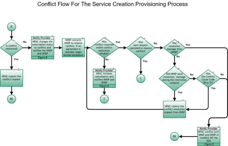NANC Conflict Flow for Service Creation Provisioning