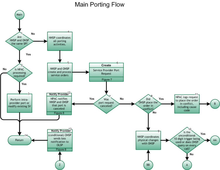 Main Porting Process