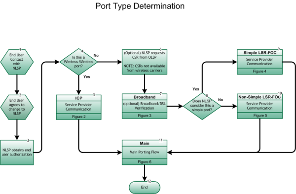 NANC Port Type Determination