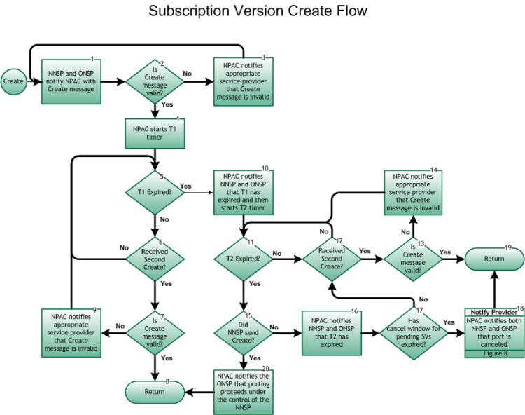 subscription version create process / nanc lnp process flows, wiring diagram