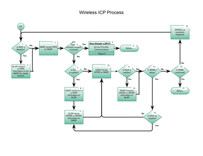 NANC Wireless ICP Process